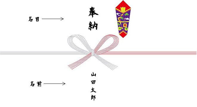 神社お祭りに寄付の表書きのし袋奉納の注意点!_名目_名前_上下